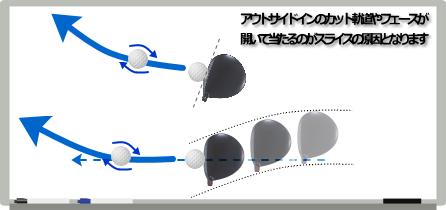 スライスの軌道と原因